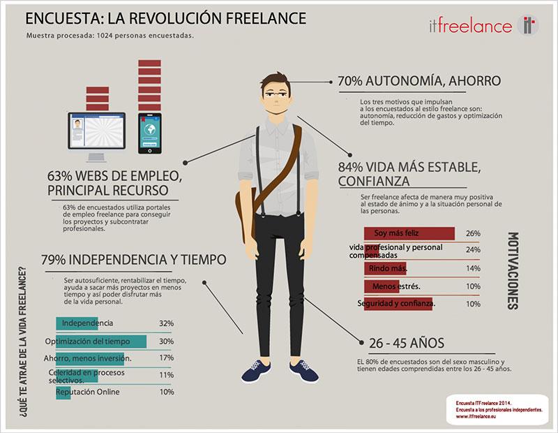 infografia-encuesta-eurekaitfreelance